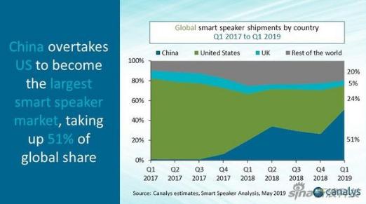 中国智能音箱出货量同比增长近500% 以闪电般的速度超高过了美国