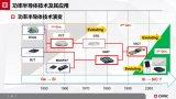 探讨车规级功率半导体的技术及应用前景