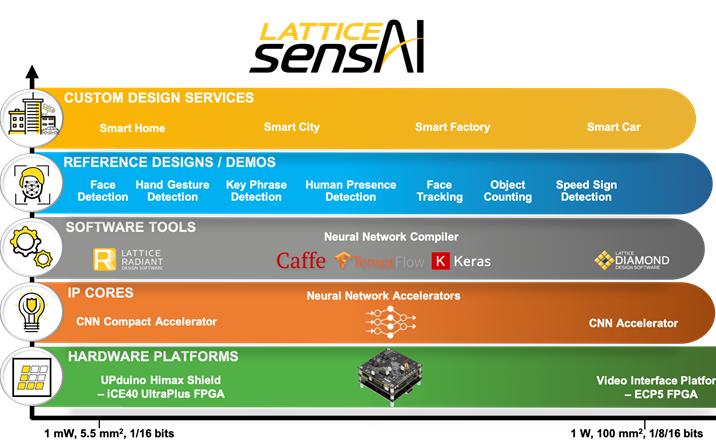 莱迪思新版sensAI实现10倍的性能提升,助力网络边缘低功耗、智能IoT设备