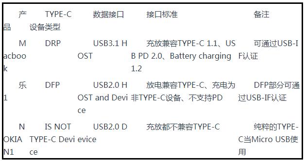 基于USB Type-C标准的三种设备测试