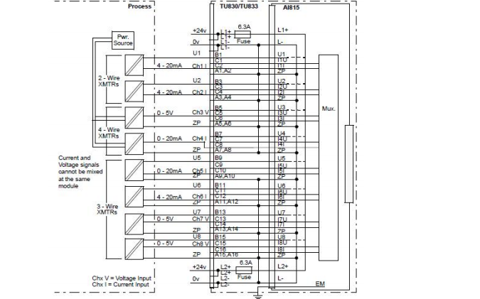 ABB AC800F硬件组态和hart协议的应用详细资料说明