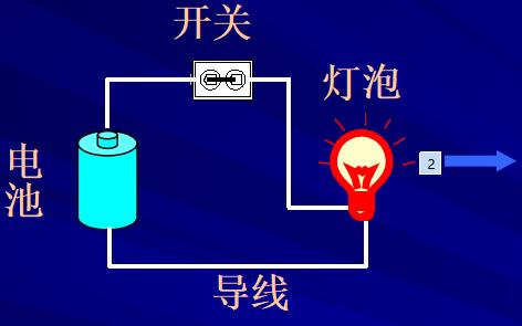 电路磁场学习课件教程资料合集免费下载
