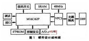 基于Profibus-DP總線的的協議接口模塊的設計