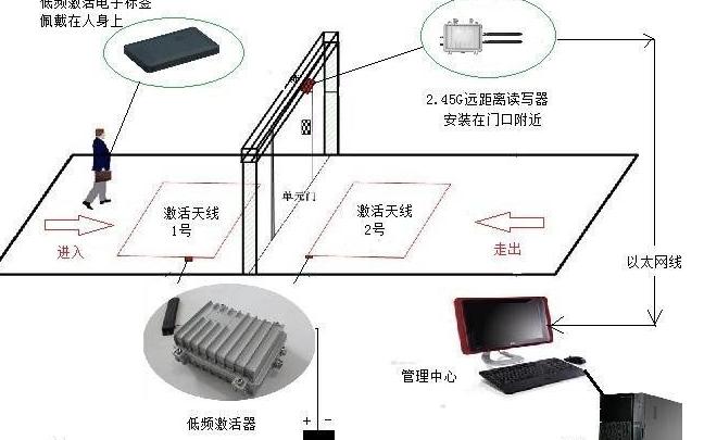 超高频RFID门禁管理系统浅析