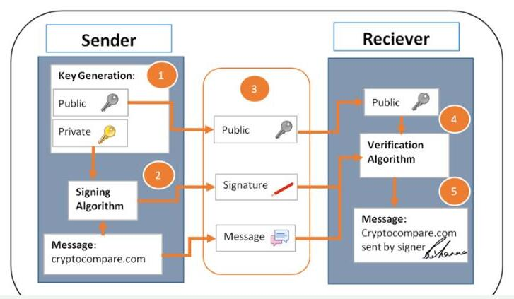 数字签名与区块链行业有什么关系