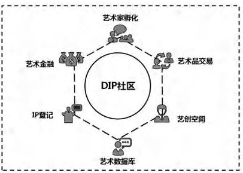 基于区块链技术的分布式艺术产业链DIP介绍