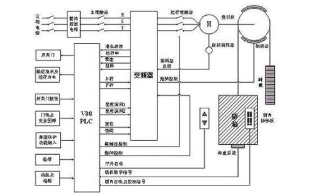 使用PLC進行電梯控制系統的設計資料說明
