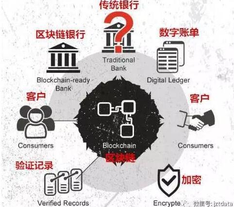 区块链可以为银行带来哪些帮助