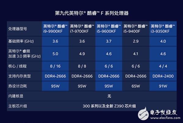酷睿i5-9400F成为绝对明星级的存在 性价比愈加突出