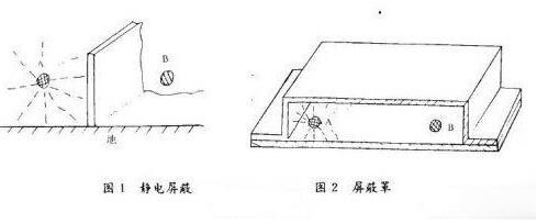 雷达电路系统的电磁兼容设计