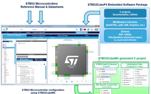 STM32微控制器的圖形工具STM32Cubemx的用戶手冊免費下載