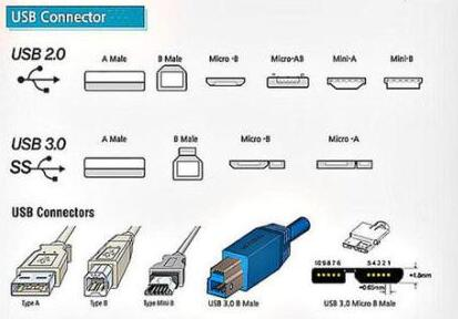 USB接口的類型及發展情況分析