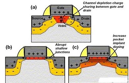 如何降低功率CMOS器件的有源和待机功耗和提高应用功效