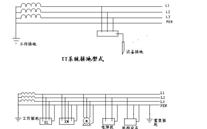 TN-C-S系统正确的接线和接地的详细资料说明