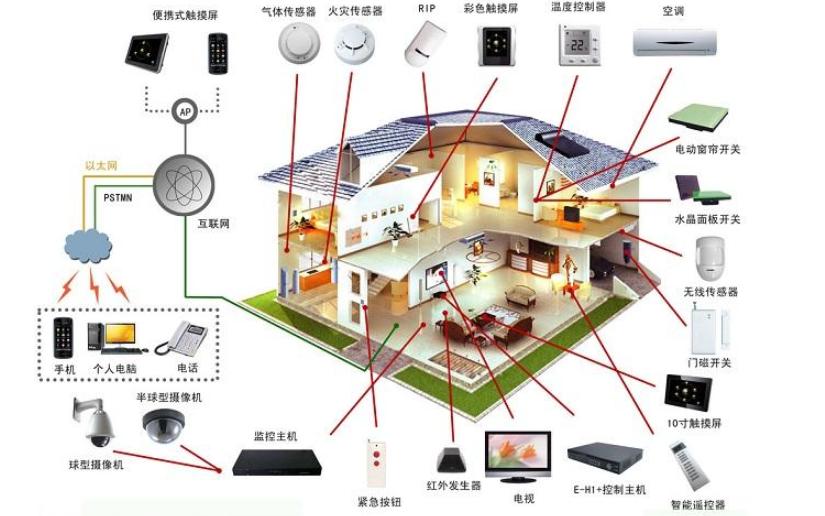 嵌入式系統的詳細資料介紹和在智能家居的應用詳細資料概述