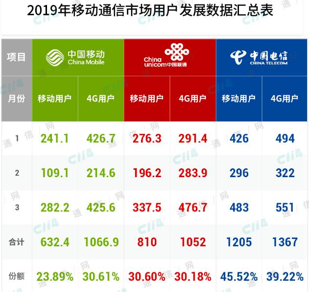 中国电信是如何做到通信服务收入和净利润同?#20154;?#22686;长的