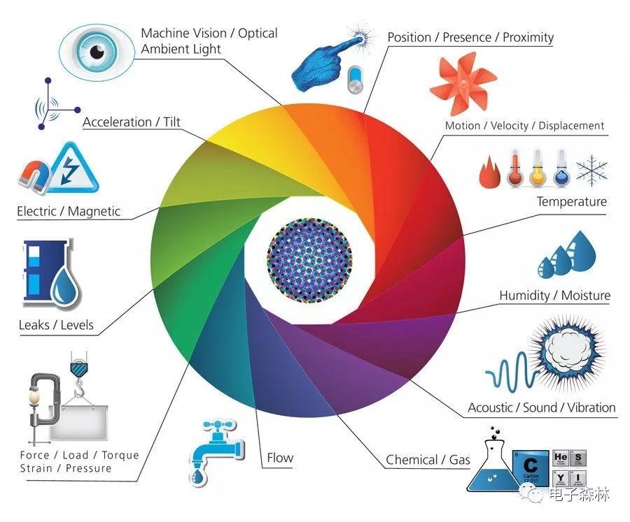 电男儿子产品的体系结合及电路设计要点