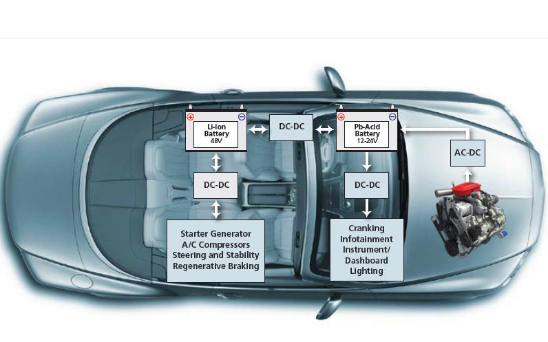 如何满足电池供电汽车电子产品的电源需求资料说明