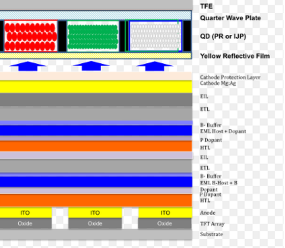 三星將推進QD-OLED電視生產計劃 但推進速度...