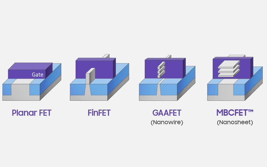 三星3nm工藝創新采用'GAAFET結構' 芯片...
