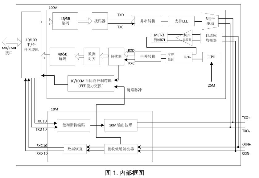 SR8201F和RTL8201F性能对比测试数据及SR8201F的数据手册及电路图