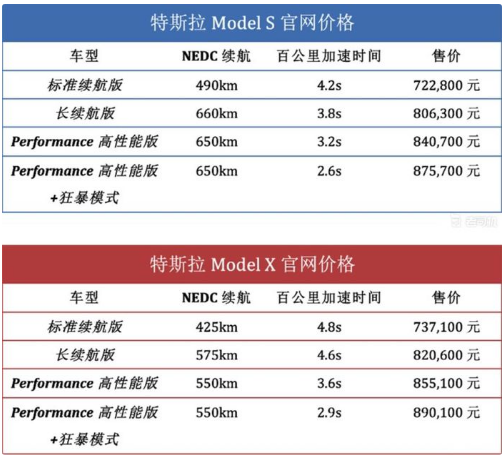 特斯拉升级Model 3 将在2020年上线完全自动驾驶系统