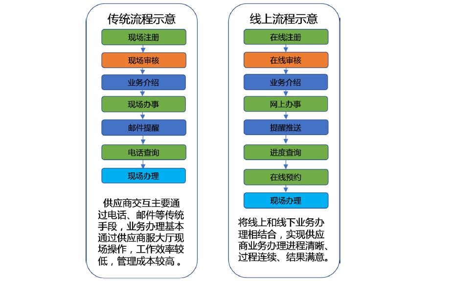 电网供应商服务的互联网模式详细研究资料分析