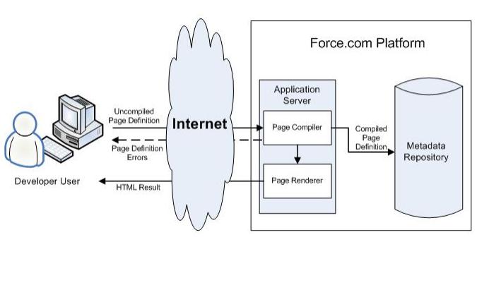 Visualforce开发人员指南的详细资料说明