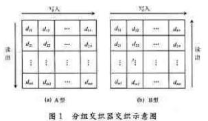 采用RAM模块与FPGA器件实现短帧数字通信系统设计