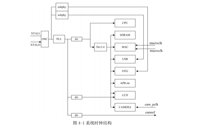 龍芯1C300處理器的用戶手冊資料免費下載