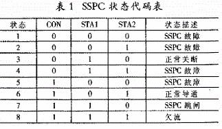 利用CPLD器件实现多开关的SSPC组共享控制芯片的设计