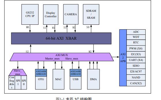 龙芯1C300处理器的数据手册资料免费下载