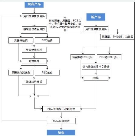 不同元器件在EMC設計中的選擇及應用技巧