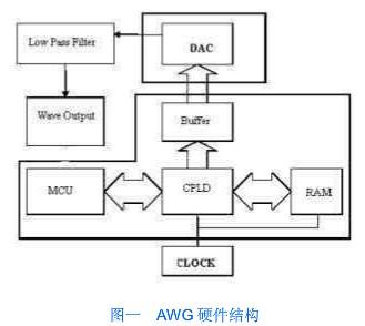 基于CPLD技术与RS-232串口通信实现任意波形发生器的连接设计