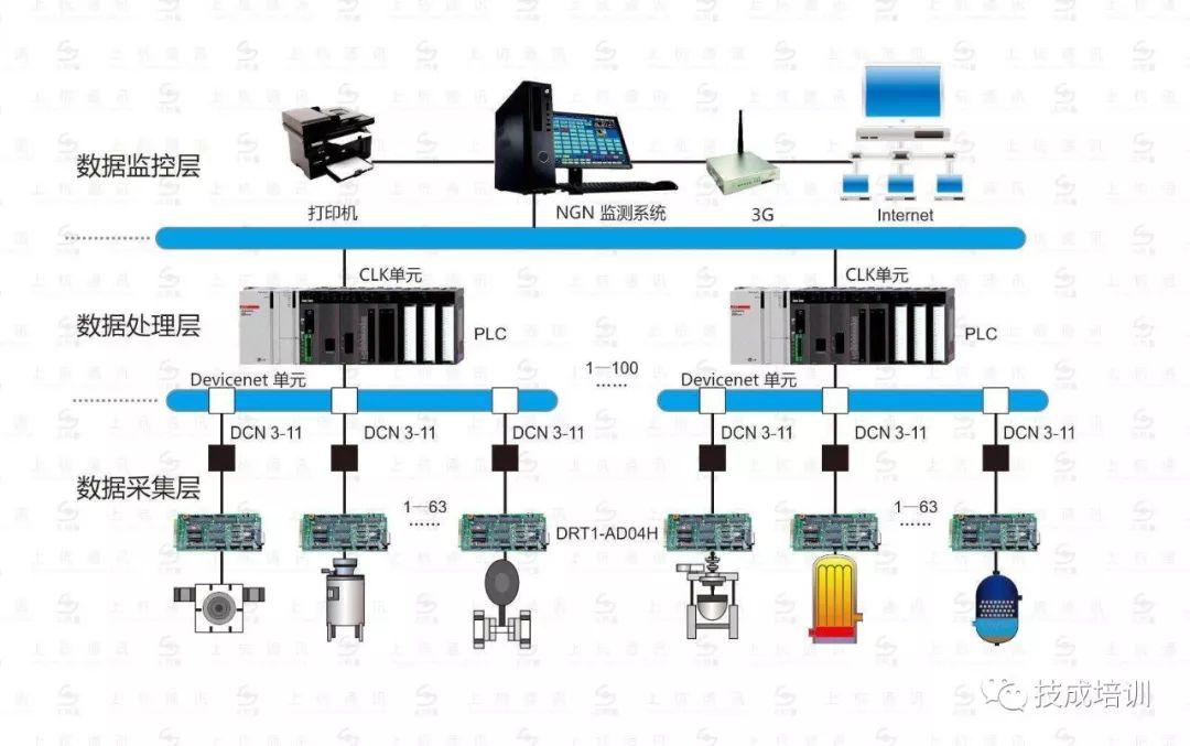 电气自动化与过程自动化的区别