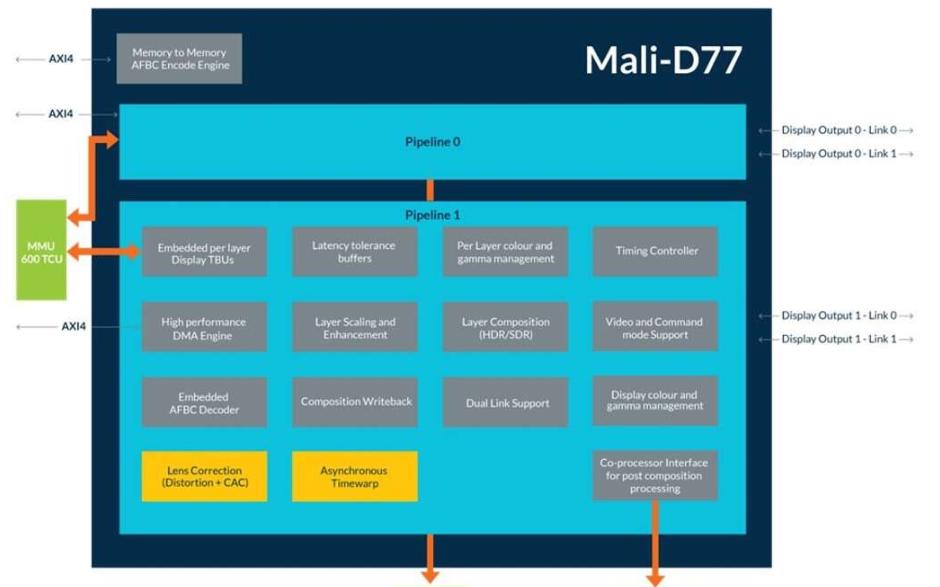 Arm全新Arm Mali-D77显示处理器IP 为未来虚拟实境增加真实性