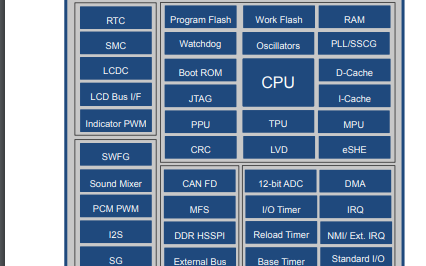 S6J3360和S6J3370 32位ARM Cortex R5F系列微控制器數據手冊免費下載