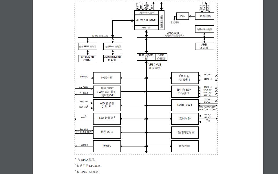 LPC2131和LPC2132及LPC2138的数据手册和使用指南资料免费下载