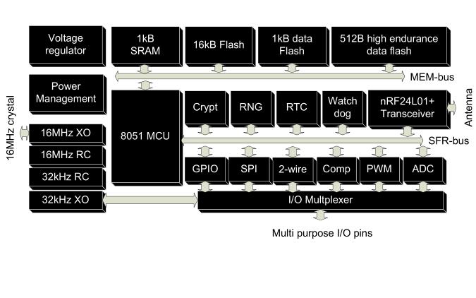 nRF24L01和nRF905、nRF401及nRF9E5单片无线收发芯片的资料合集