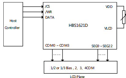 HBS1621D内存映象和多功能的LCD驱动器的芯片数据手册免费下载