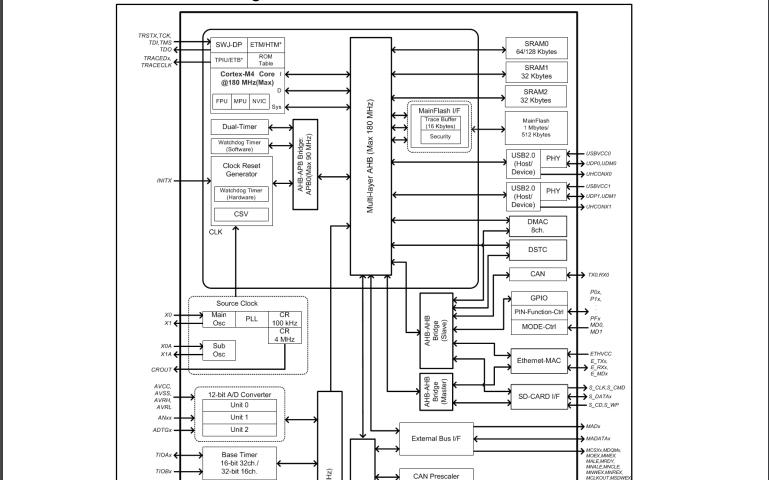 赛普拉斯S6E2G系列32位ARM微控制器的数据手册免费下载