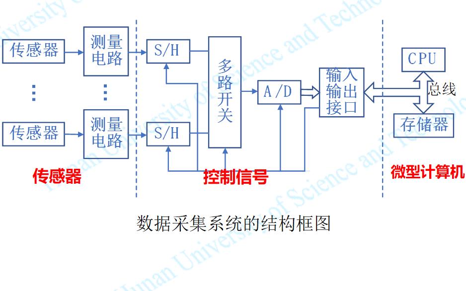 智能化控制系统的数据采集技术详细资料说明