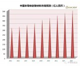 中国IC封装材料市场逐年增加 预测将超400亿元人民币