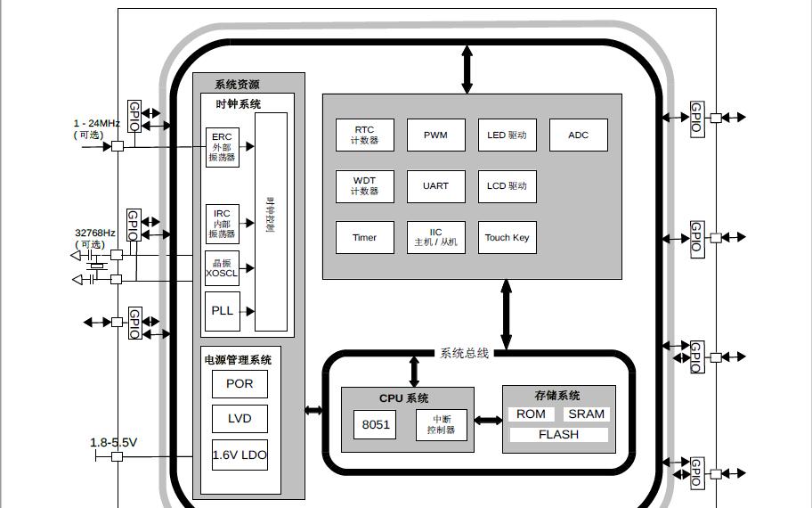 CA51F3系列MCU芯片中文用户手册免费下载