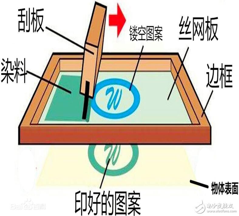 热转印和丝网印刷的区别