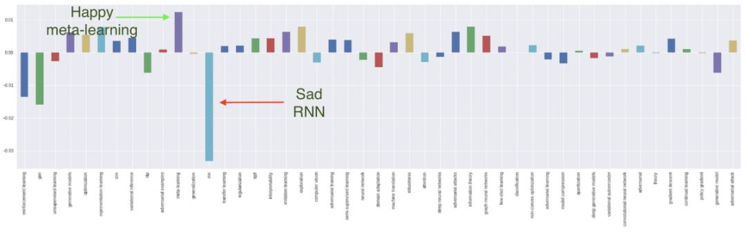RNN正在失去光芒 强化学习仍最受欢迎