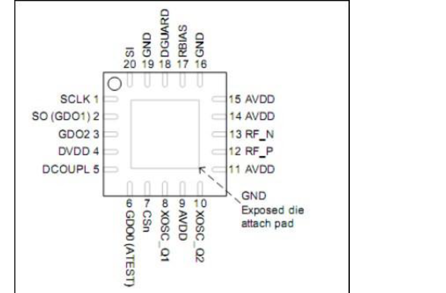CC1101与MSP430接口库移植到STM32的详细资料说明