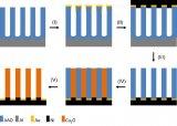 王智杰课题组采用阳极氧化铝模板技术合成超长Cu2O纳米线阵列