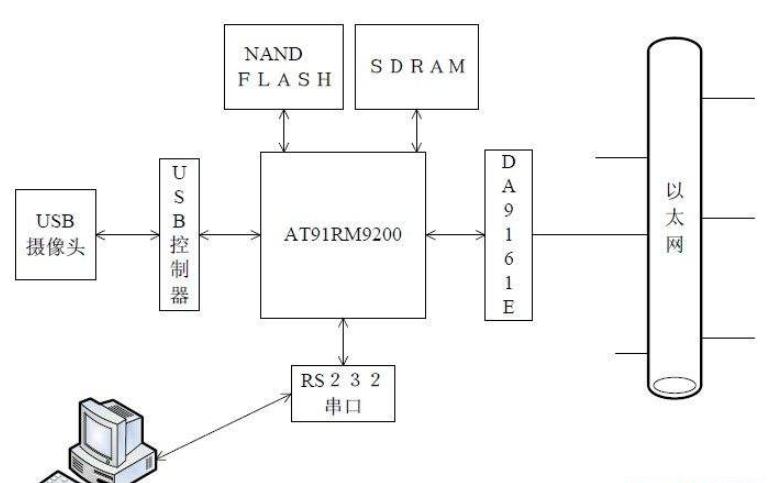 使用ARM进行网络视频监控系统的设计资料说明