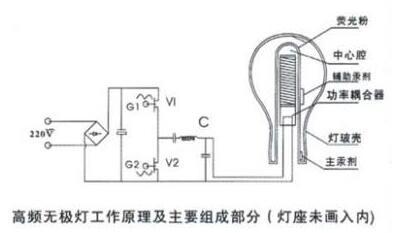 无极灯的电磁兼容问题分析